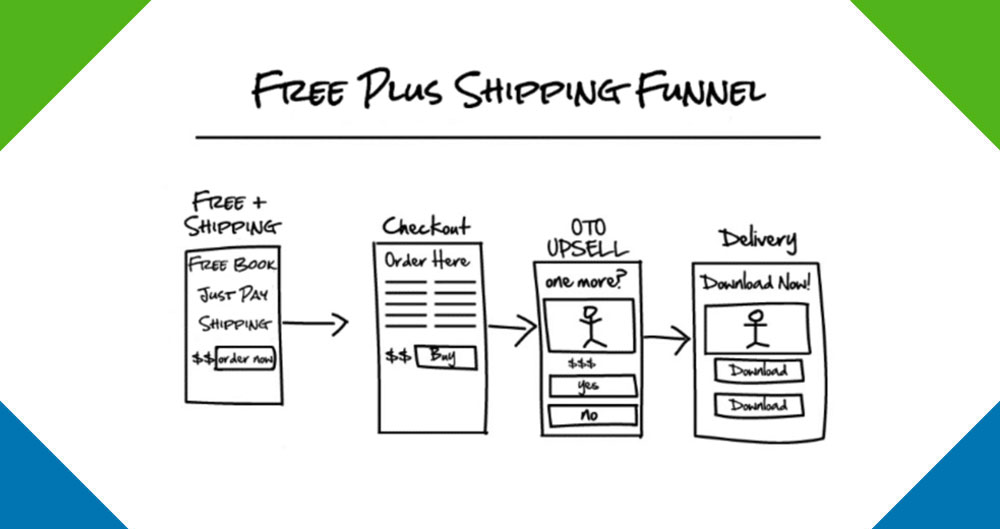 ClickFunnels Free Plus Shipping Funnel