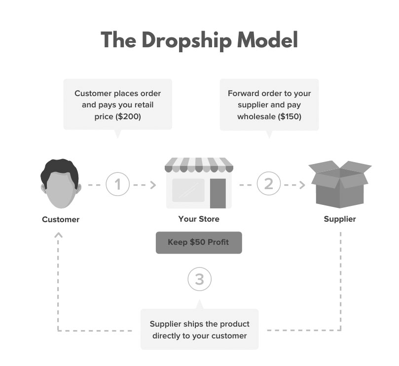 concept of dropshipping